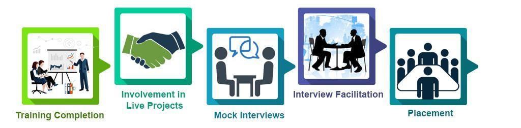 Digital marketing training placement process